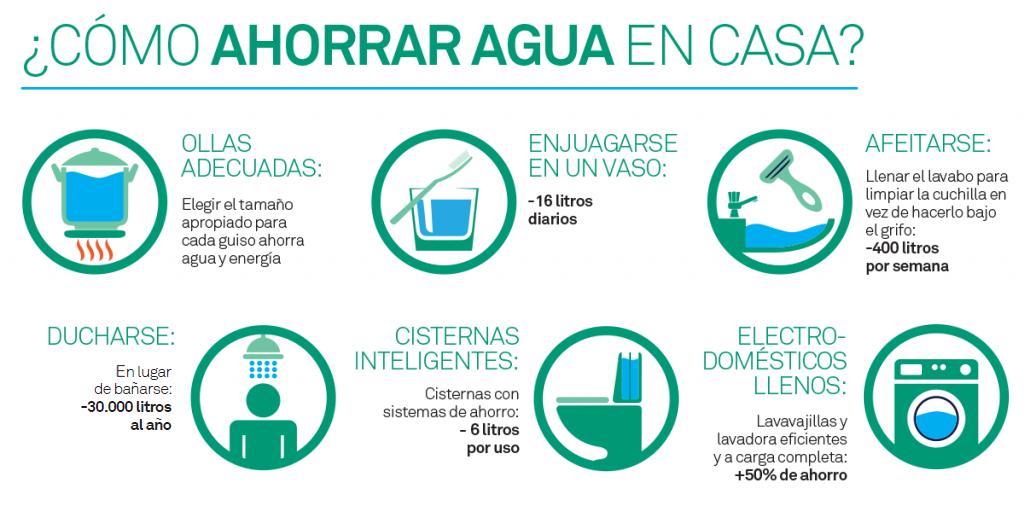 Pequeños gestos que significan mucho en el ahorro de agua.